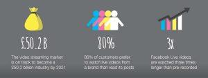 social media video sharing infographic